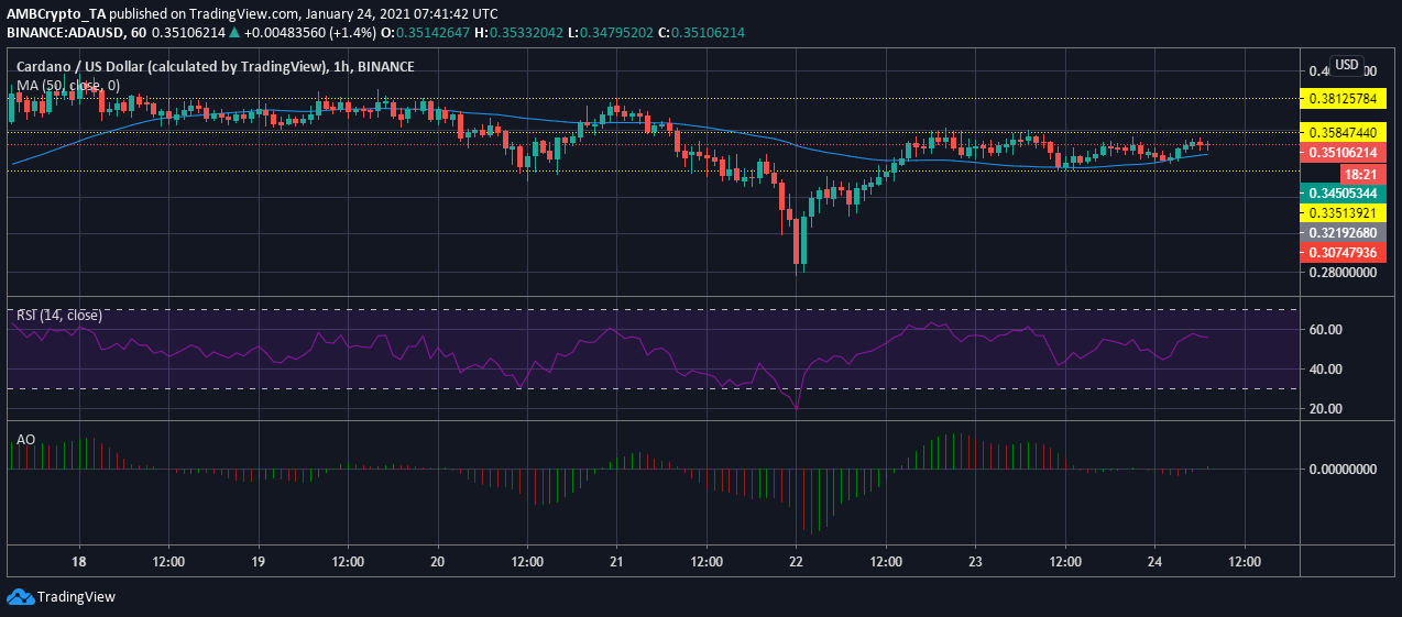 Cardano, Qtum, Ontology Price Analysis: 24 January