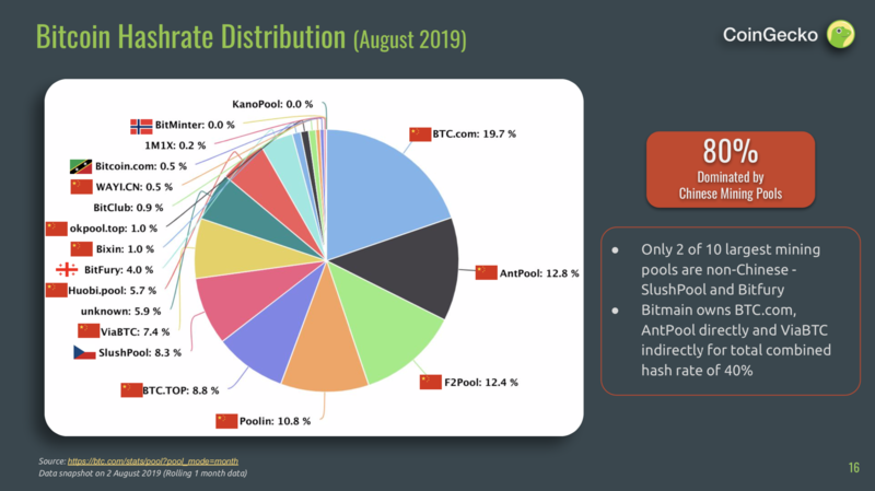 Bitcoin mining hash rate distribution for August | Source: CoinGecko | Twitter