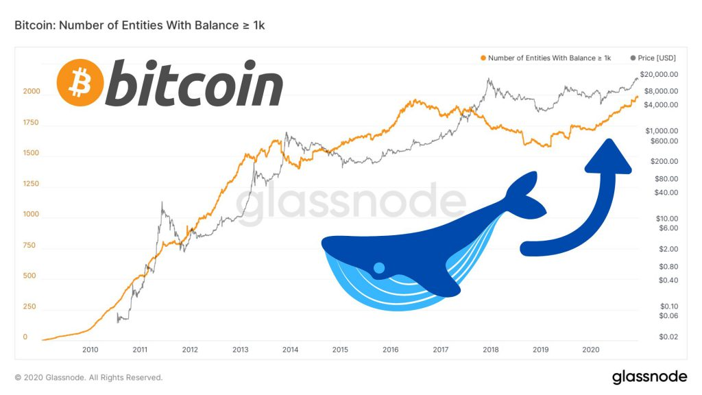 Why USA's top banks think Bitcoin is not a fad?