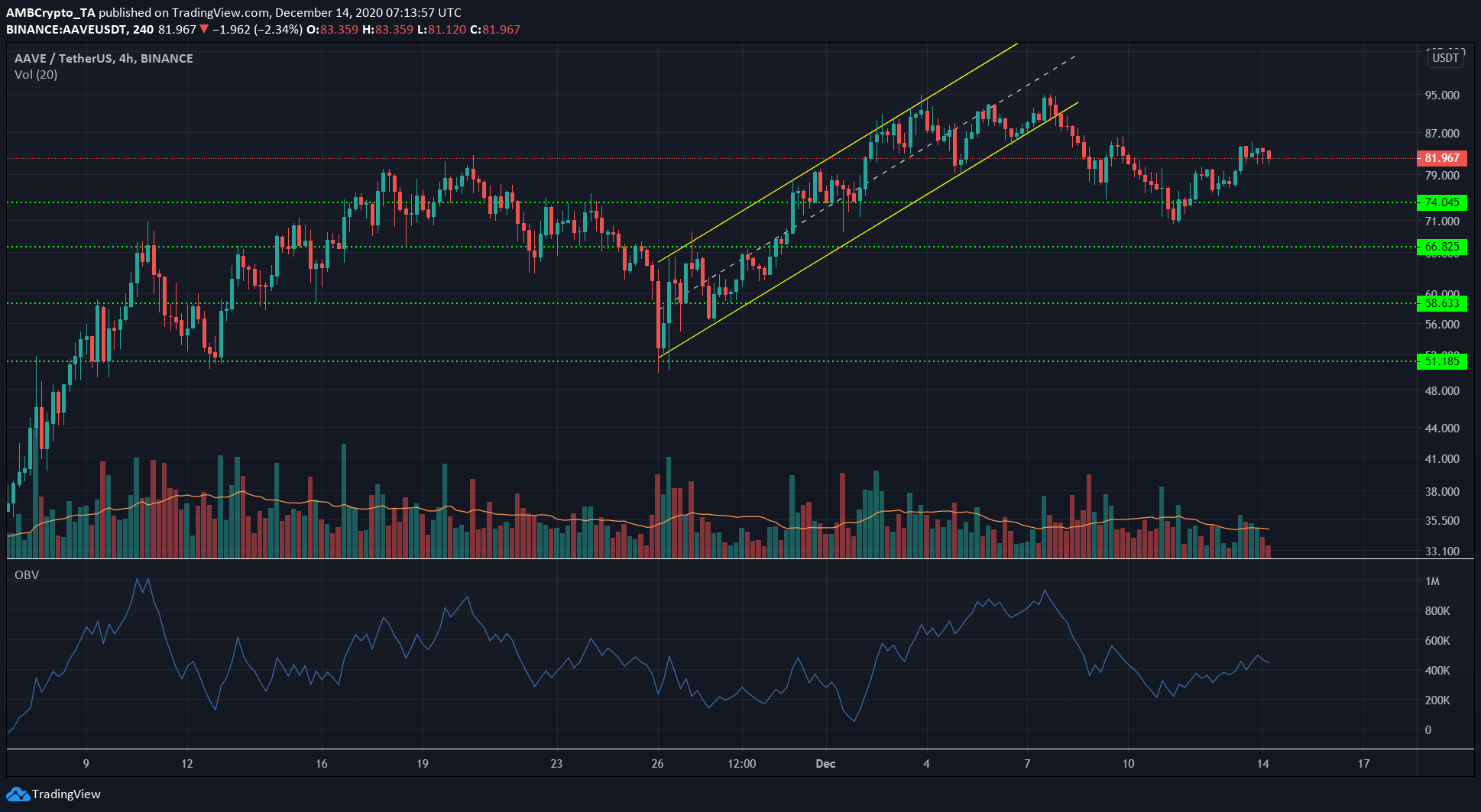 Tron, Aave, Zcash Price Analysis: 14 December