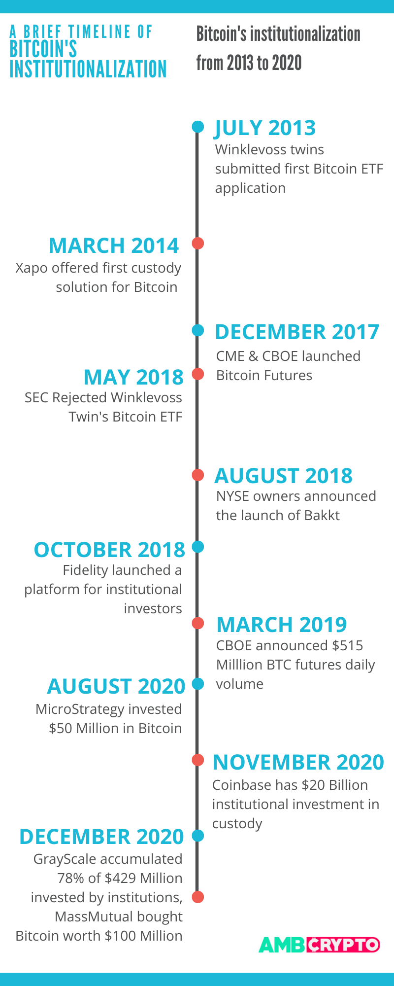 Is Bitcoin's institutionalization the last nail in the coffin?