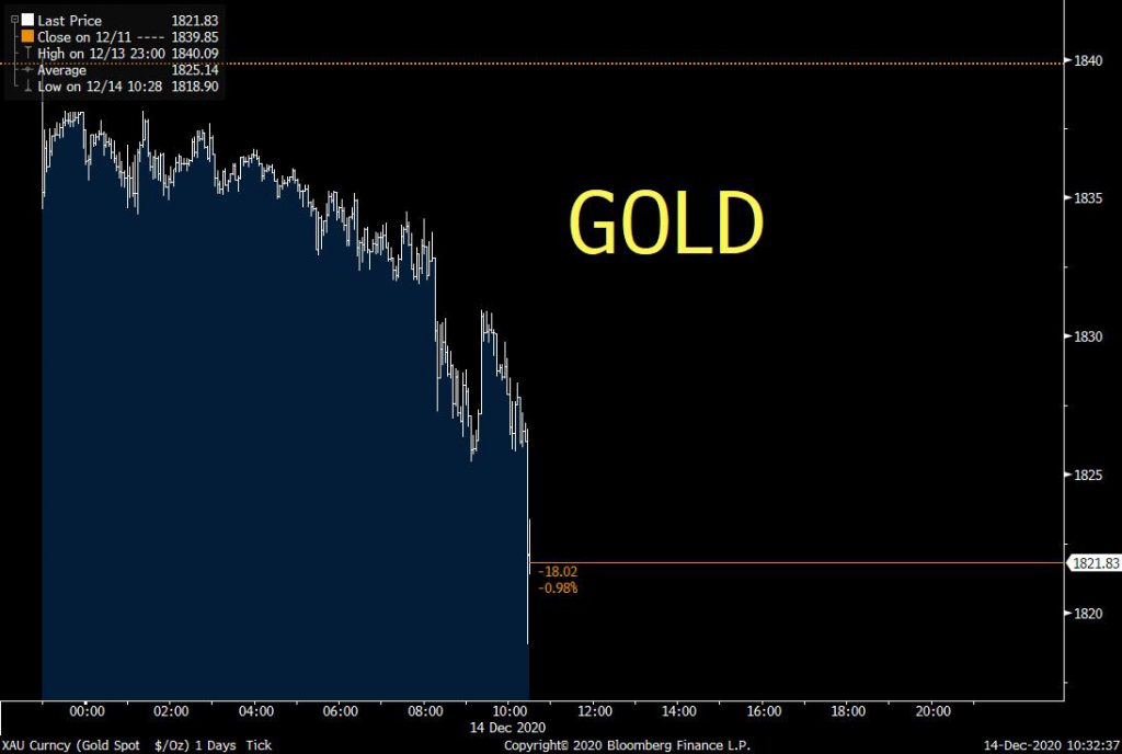 Why is Gold getting clobbered again, is it Bitcoin?