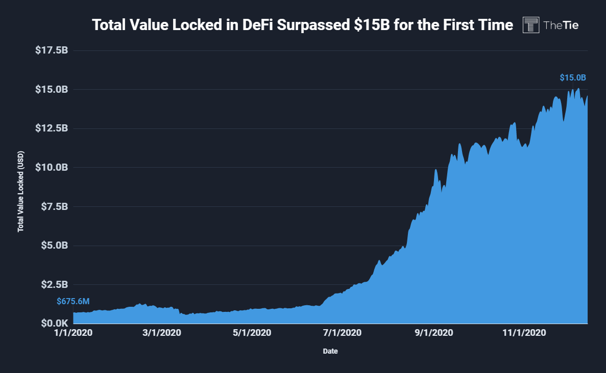 Total value locked in DeFi crossed $15 Billion