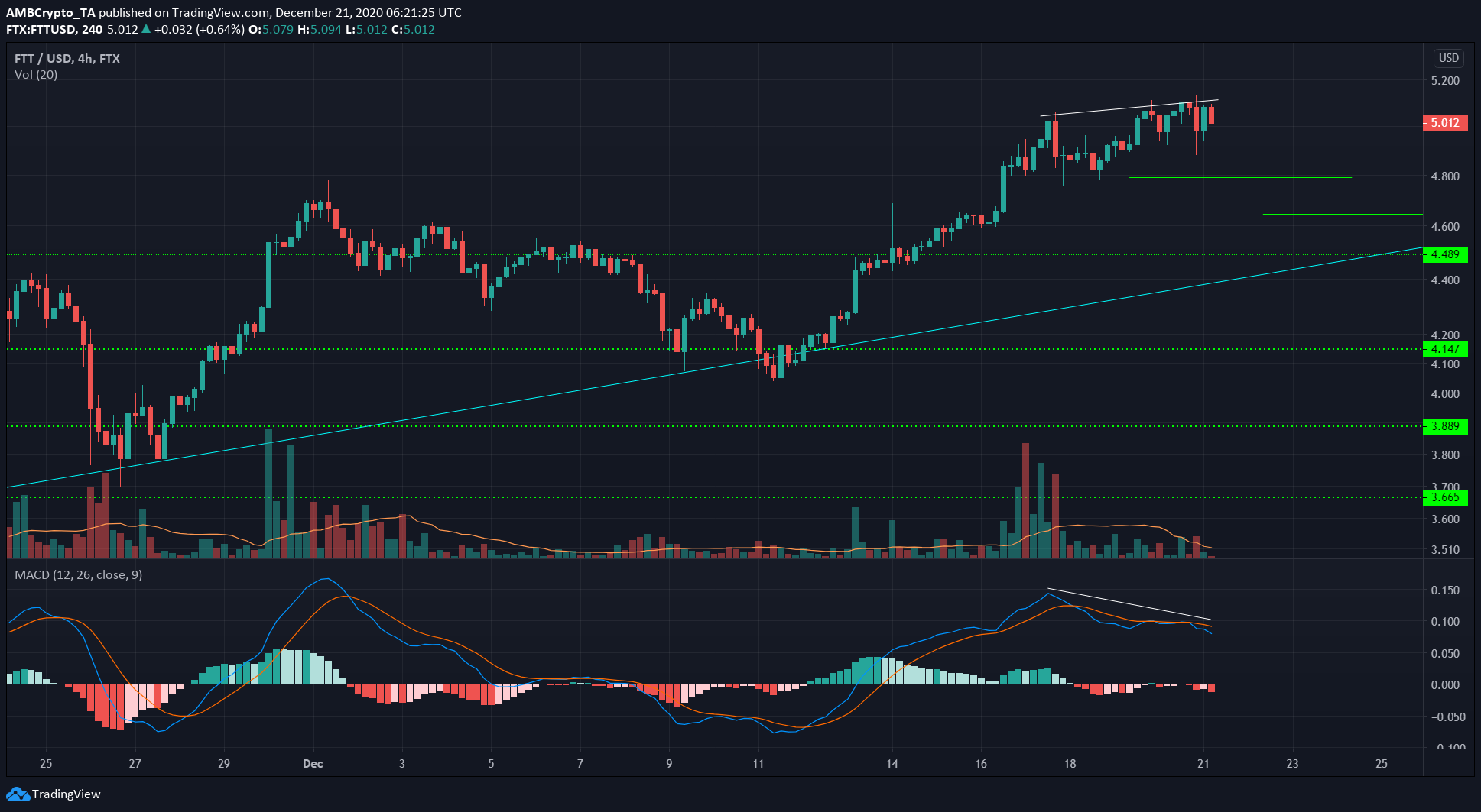 Litecoin, Waves, FTX Token Price Analysis: 21 December