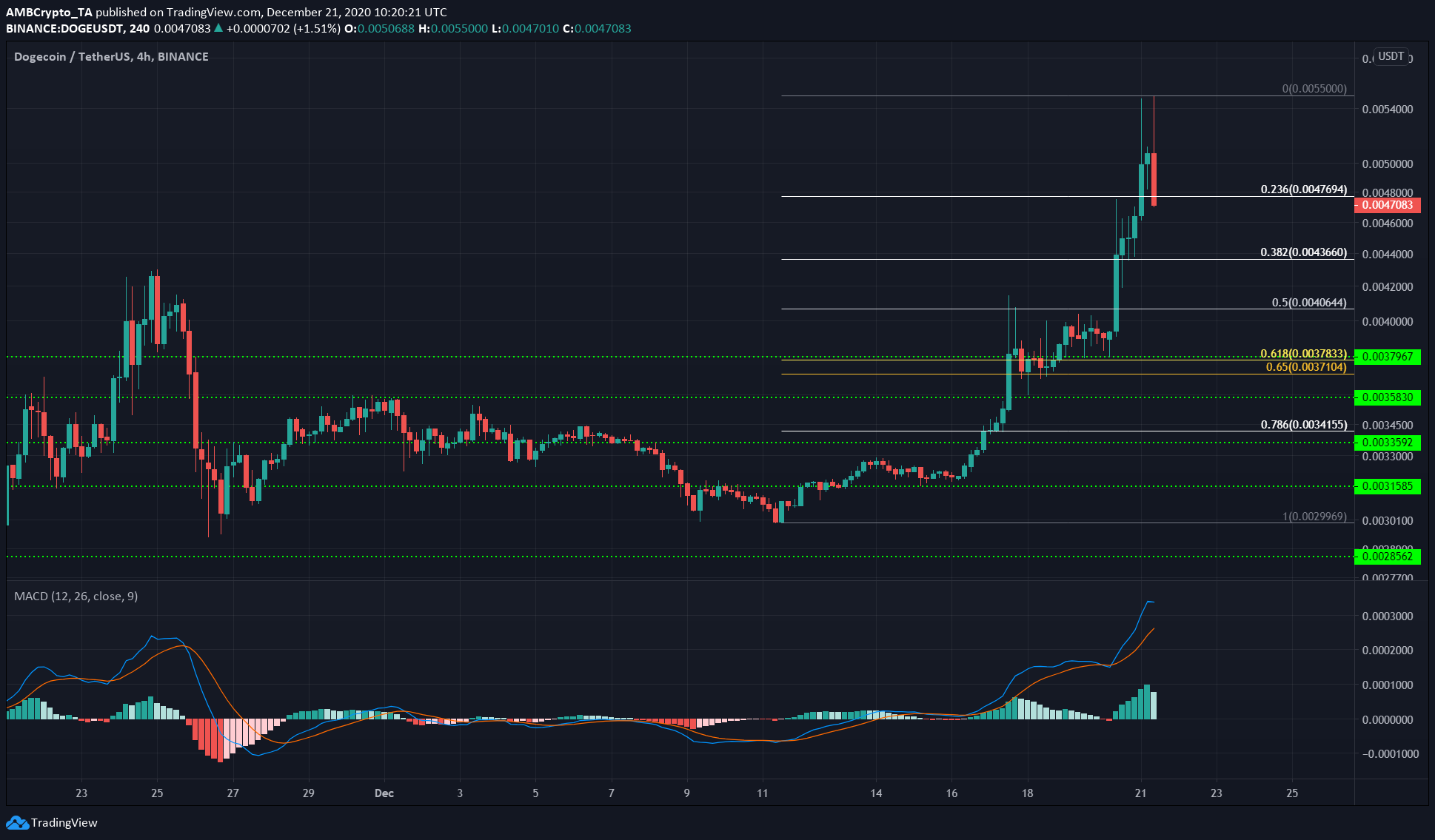 XRP, IOTA, Dogecoin Price Analysis: December 21