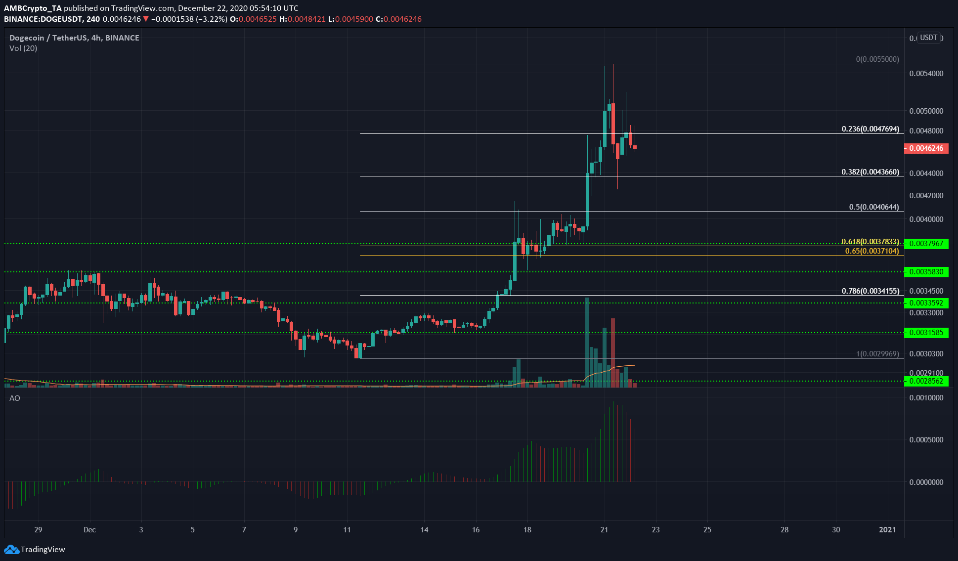 Chainlink, Tezos, Dogecoin Price Analysis: 22 December