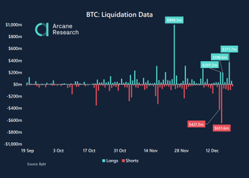 What Bitcoin did after the $1 Billion shorts liquidation