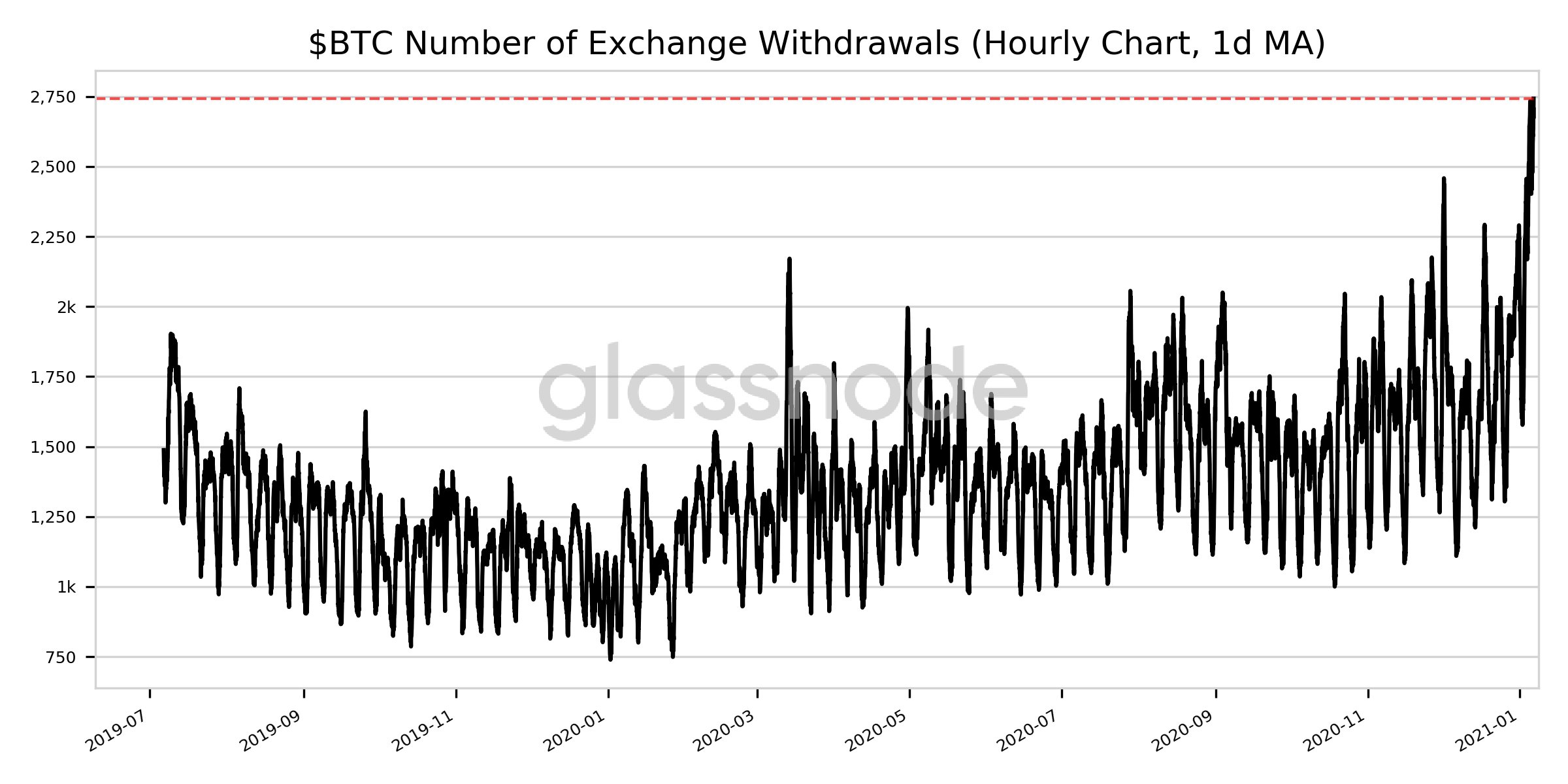 Bitcoin exchange withdrawals hint at the oncoming drop in price?