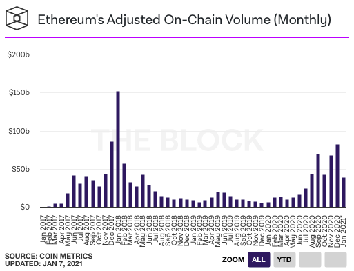Ethereum's open interest is up 75% in 7 days