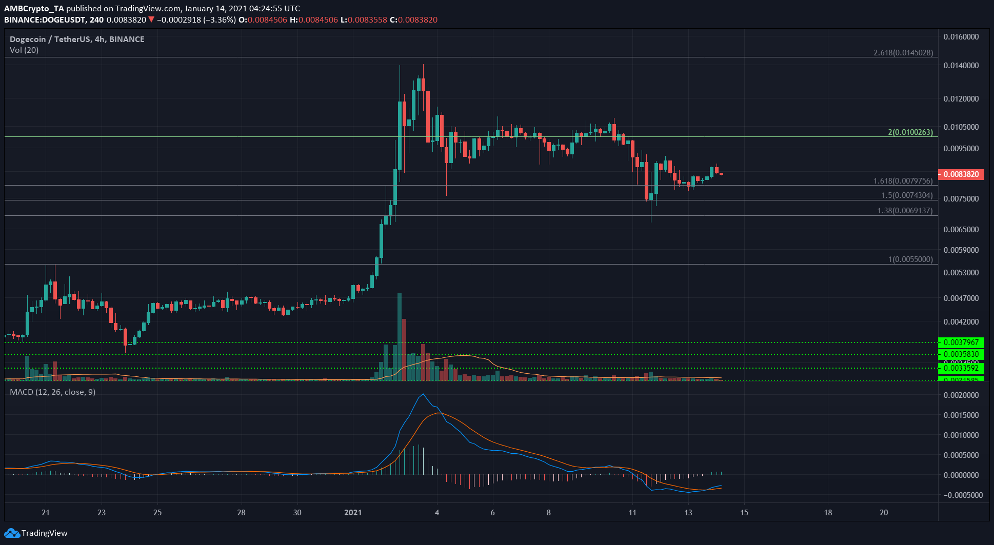 Ethereum, Dash, Dogecoin Price Analysis: 14 January