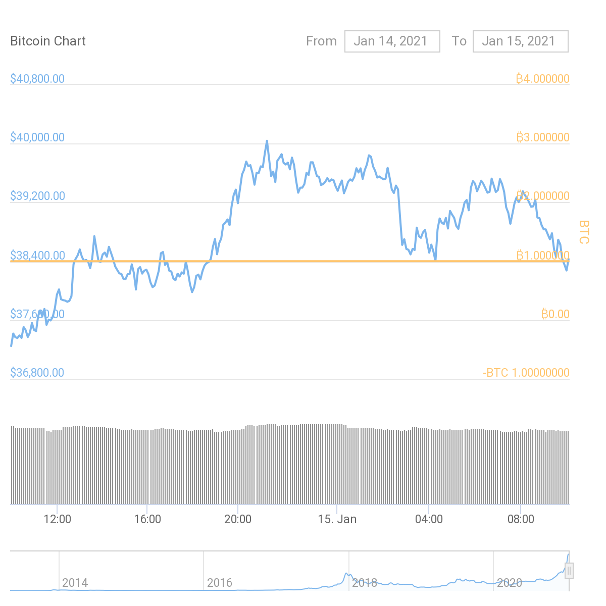 Is Bitcoin heading to $41000?