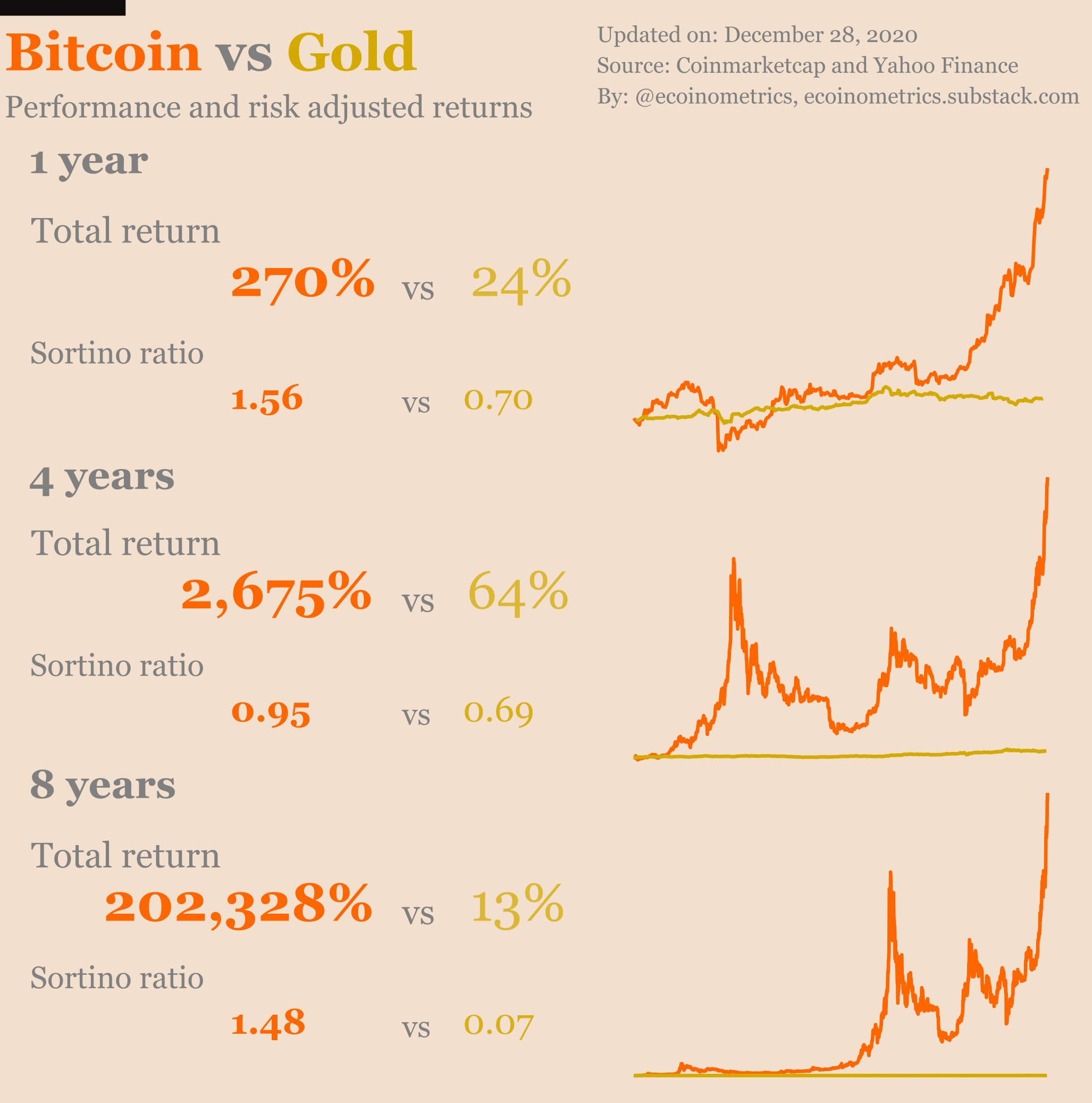 Are comparisons between Bitcoin and Gold absurd?