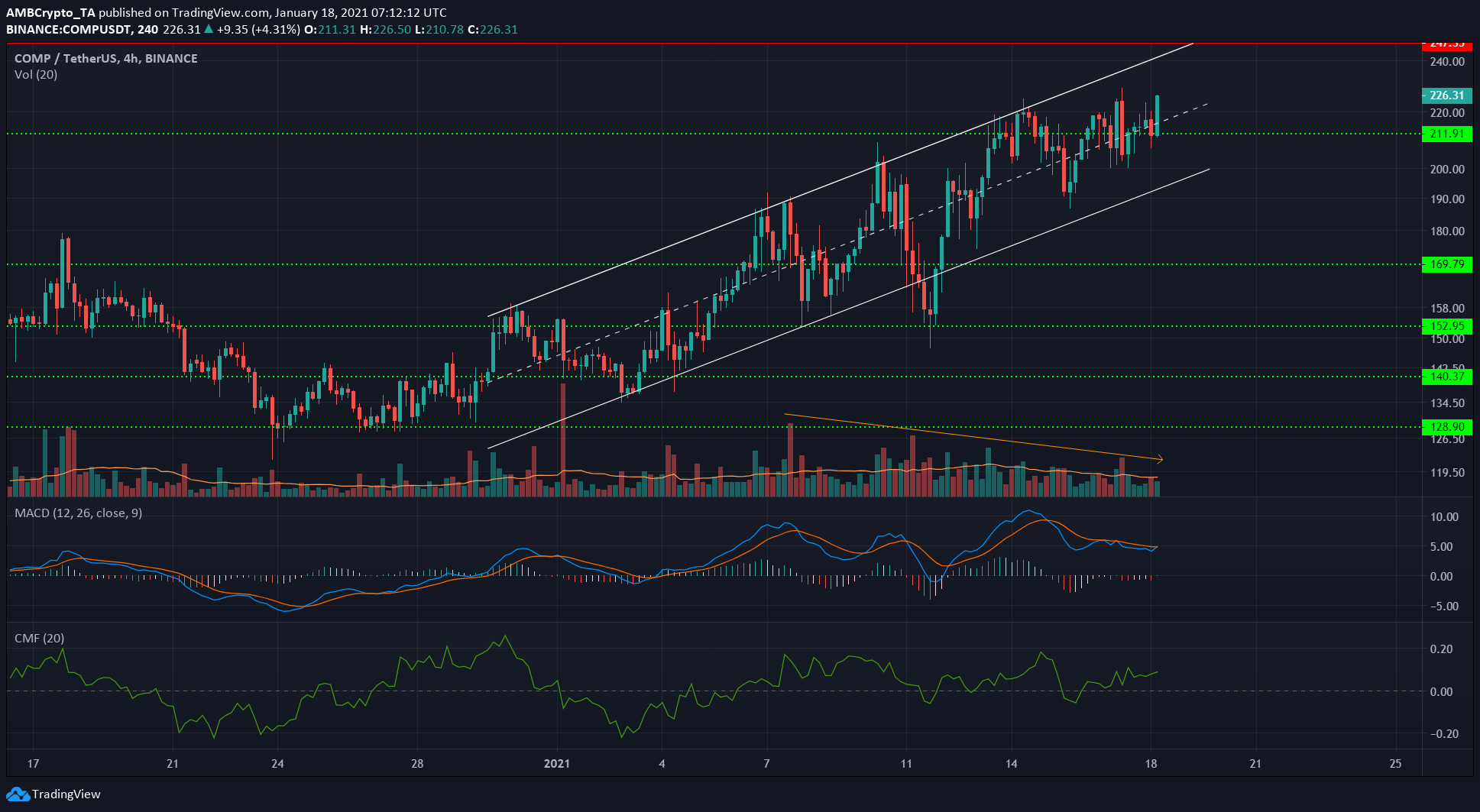 Bitcoin Cash, IOTA, Compound Price Analysis: 18 January