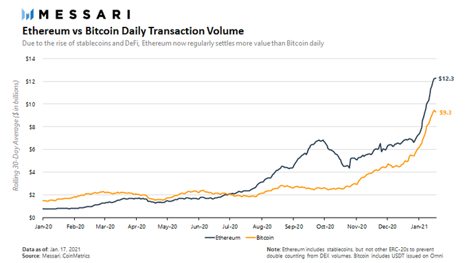 ETH's transaction volume is flying off charts