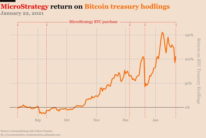 Is MicroStrategy's Bitcoin the highlight of 2021?