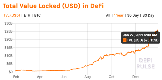 How sustainable are DeFi projects?