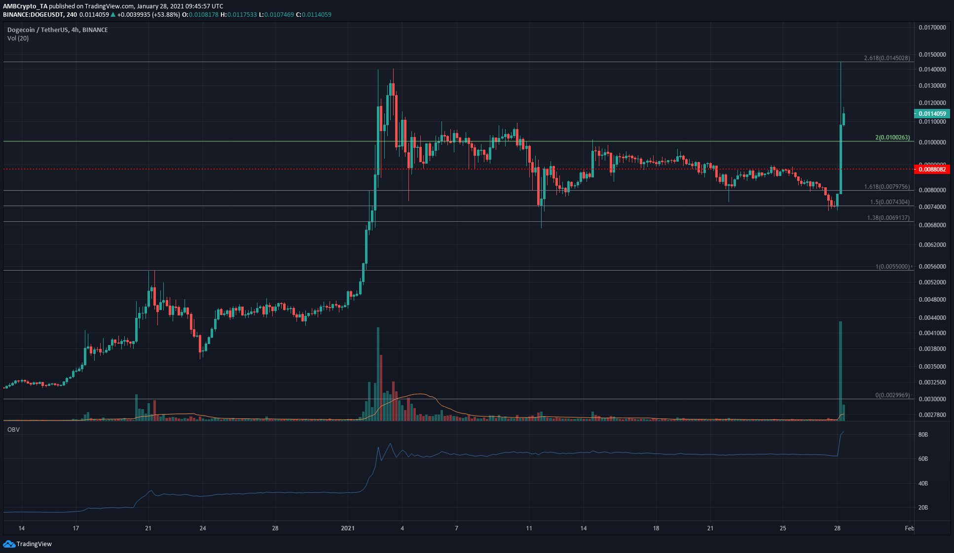 Monero, Ontology, Dogecoin Price Analysis: 28 January
