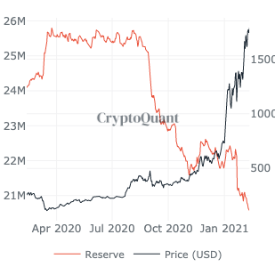 Ethereum's price on track for $2000?