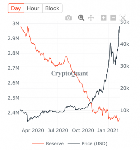 Is it historically the worst time to sell Bitcoin?