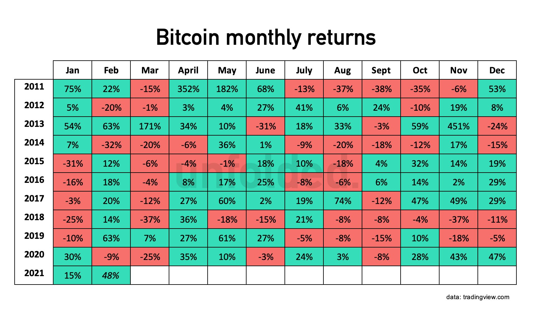 Why Bitcoin's price won't dip in March 2021