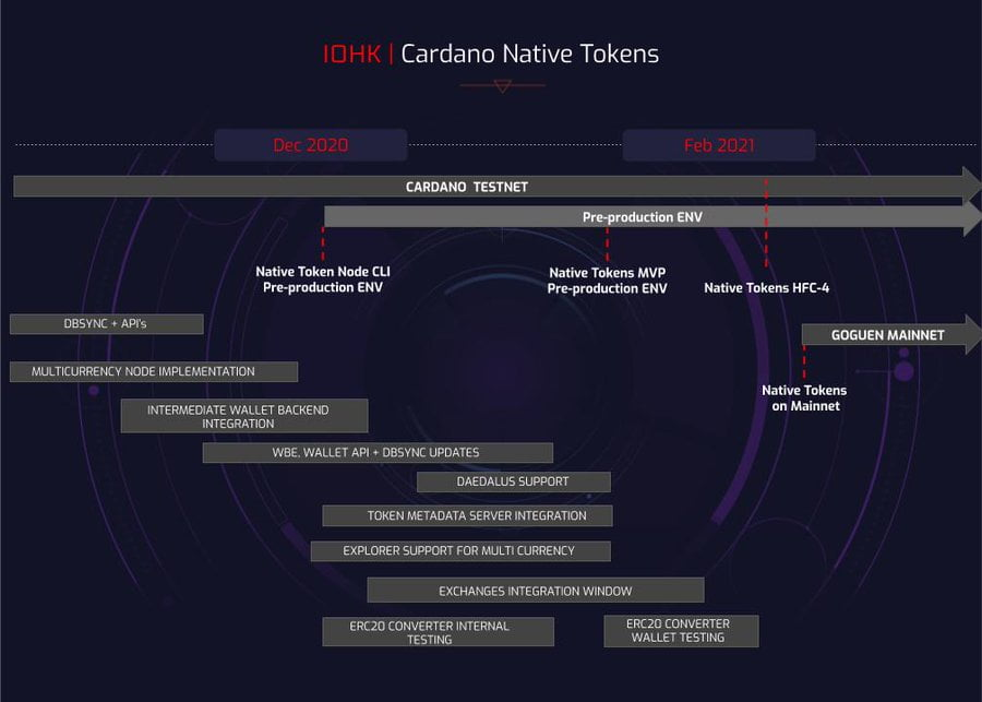 Cardano: Mary hard fork to go live on mainnet on 1 March