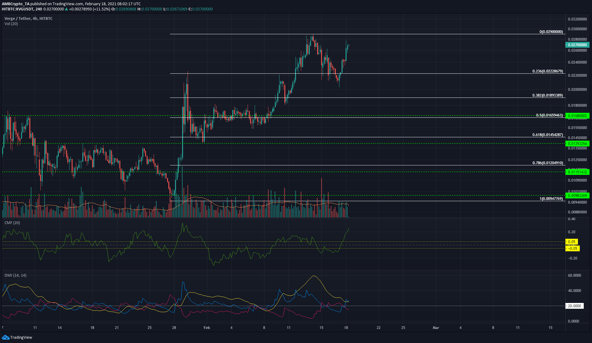 Tron, Aave, Verge Price Analysis: 18 February
