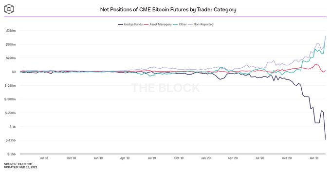 Hegde funds yielding 20% risk free ROI on Bitcoin, what's in it for traders