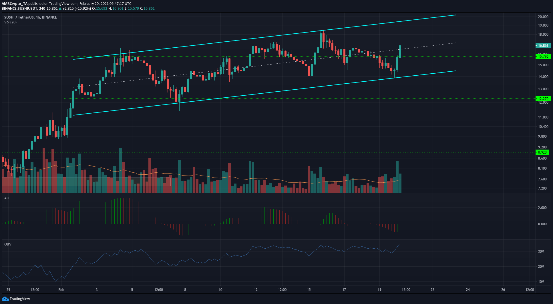 Chainlink, Aave, SushiSwap Price Analysis: 20 February
