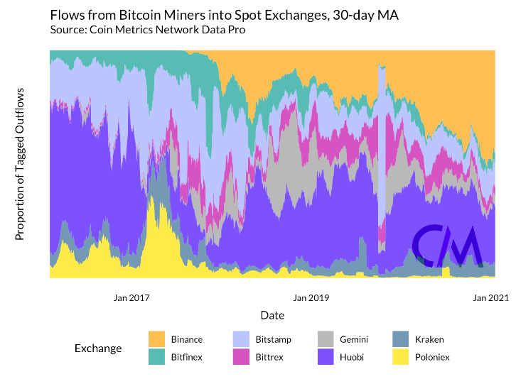 Miner flows to exchanges hint at further drop in Bitcoin