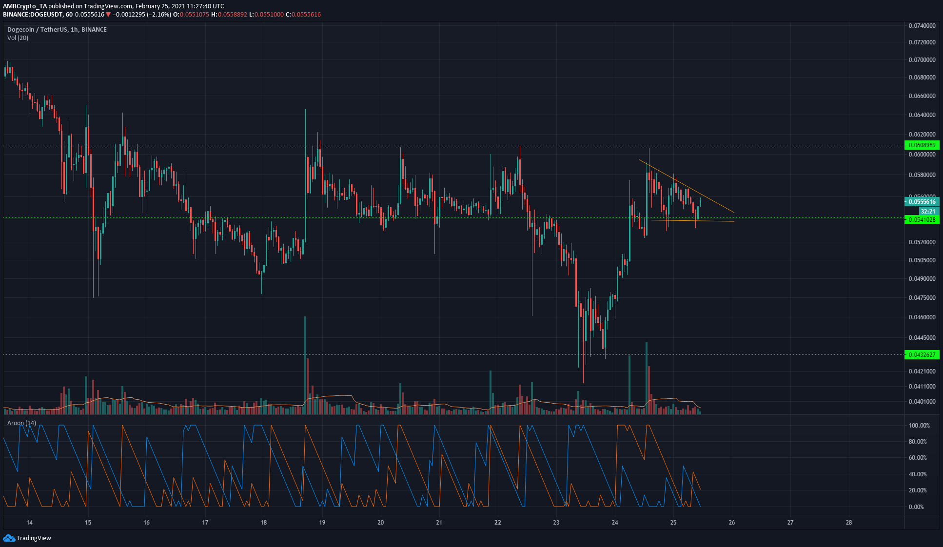 Bitcoin SV, Uniswap, Dogecoin Price Analysis: 25 February