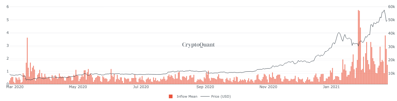 What Coinbase's user volume tells you about Bitcoin's price