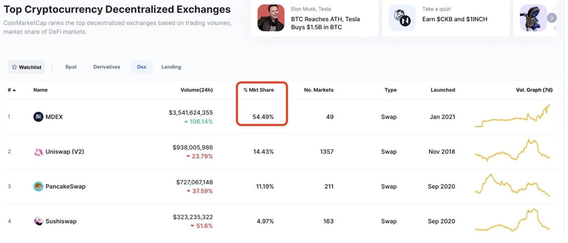 MDEX Overtakes Uniswap in Daily Trading Volumes, Captures 54% of DEX Market Share