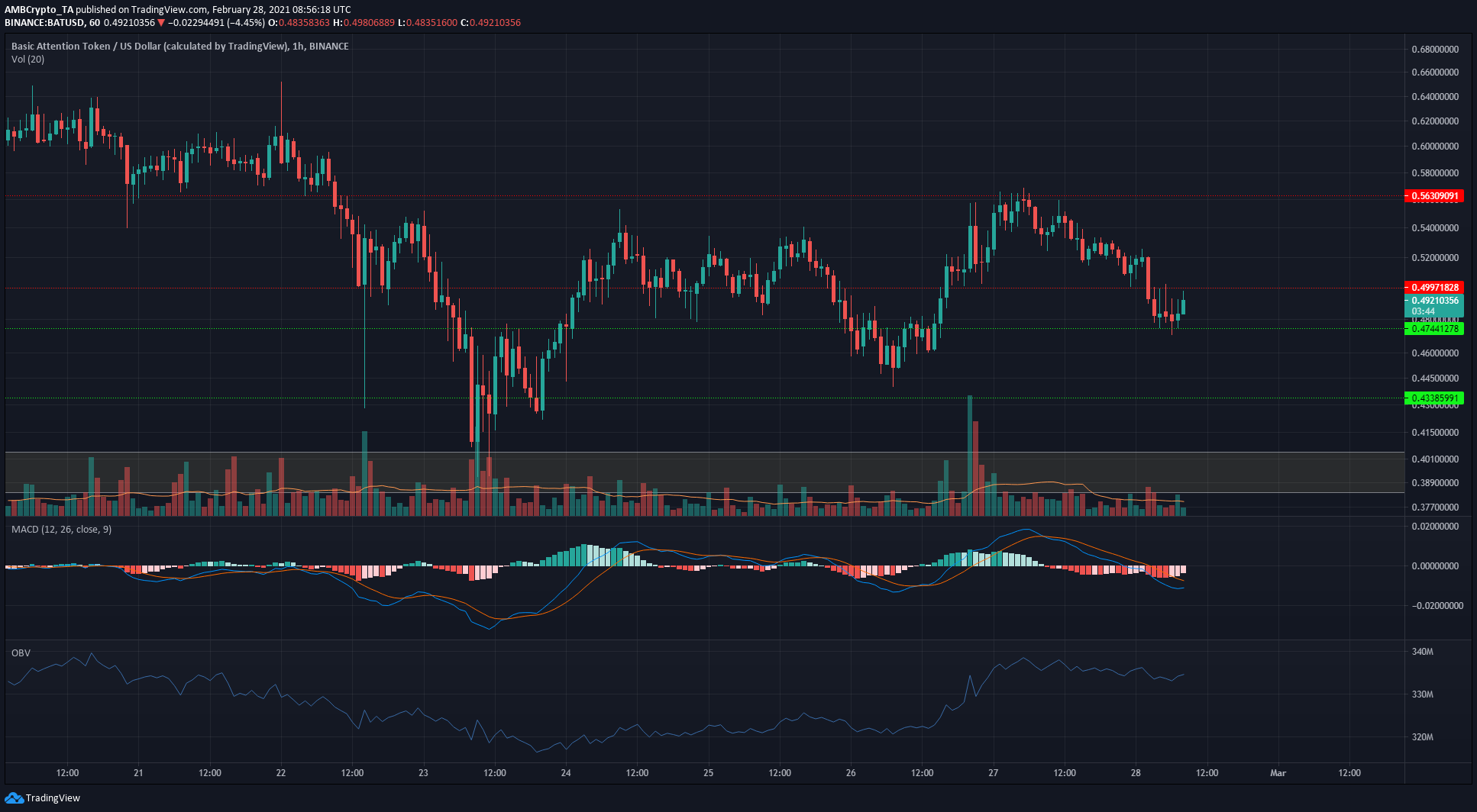 Binance Coin, EOS, BAT Price Analysis: 28 February