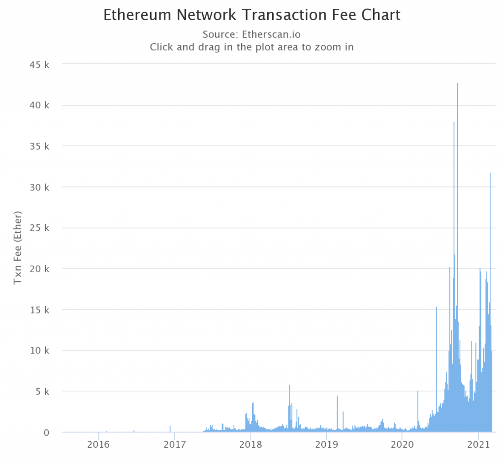 Why Ethereum's fee hikes may be caused by panic selling