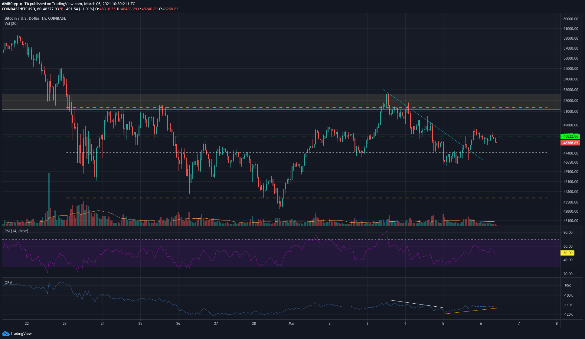 Bitcoin Price Analysis: 06 March