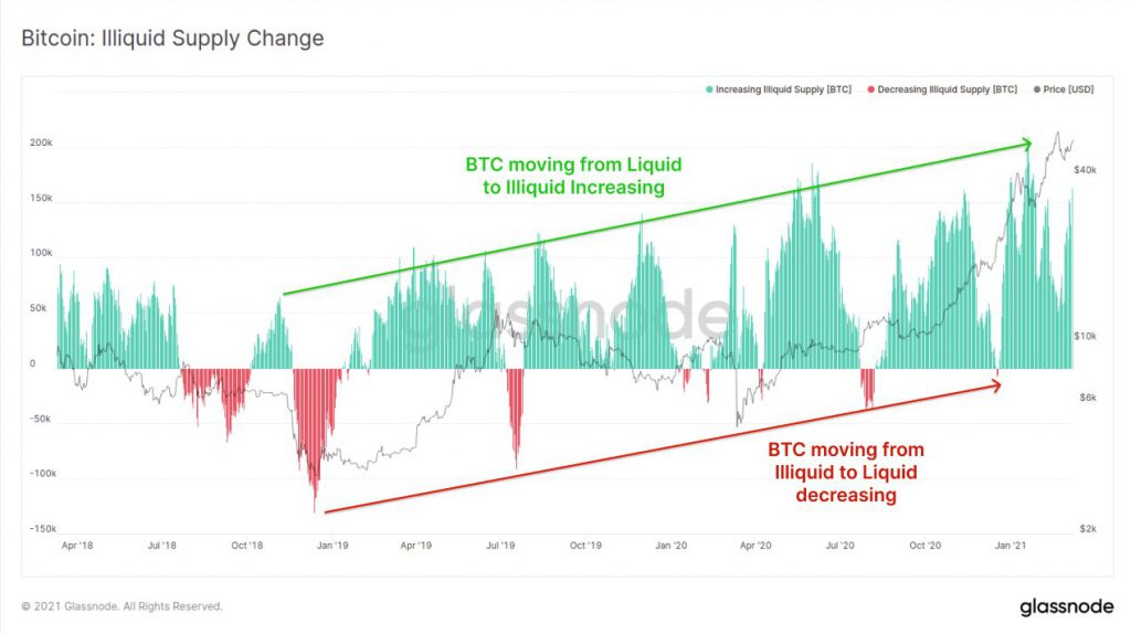 Why Bitcoin's supply shortage narrative is back