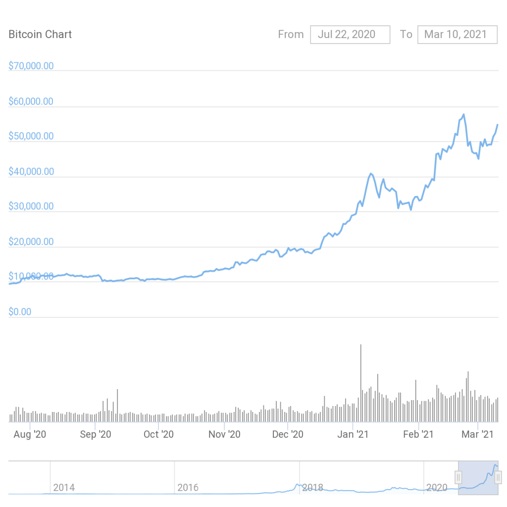 Is the correction in Bitcoin and Ethereum markets over