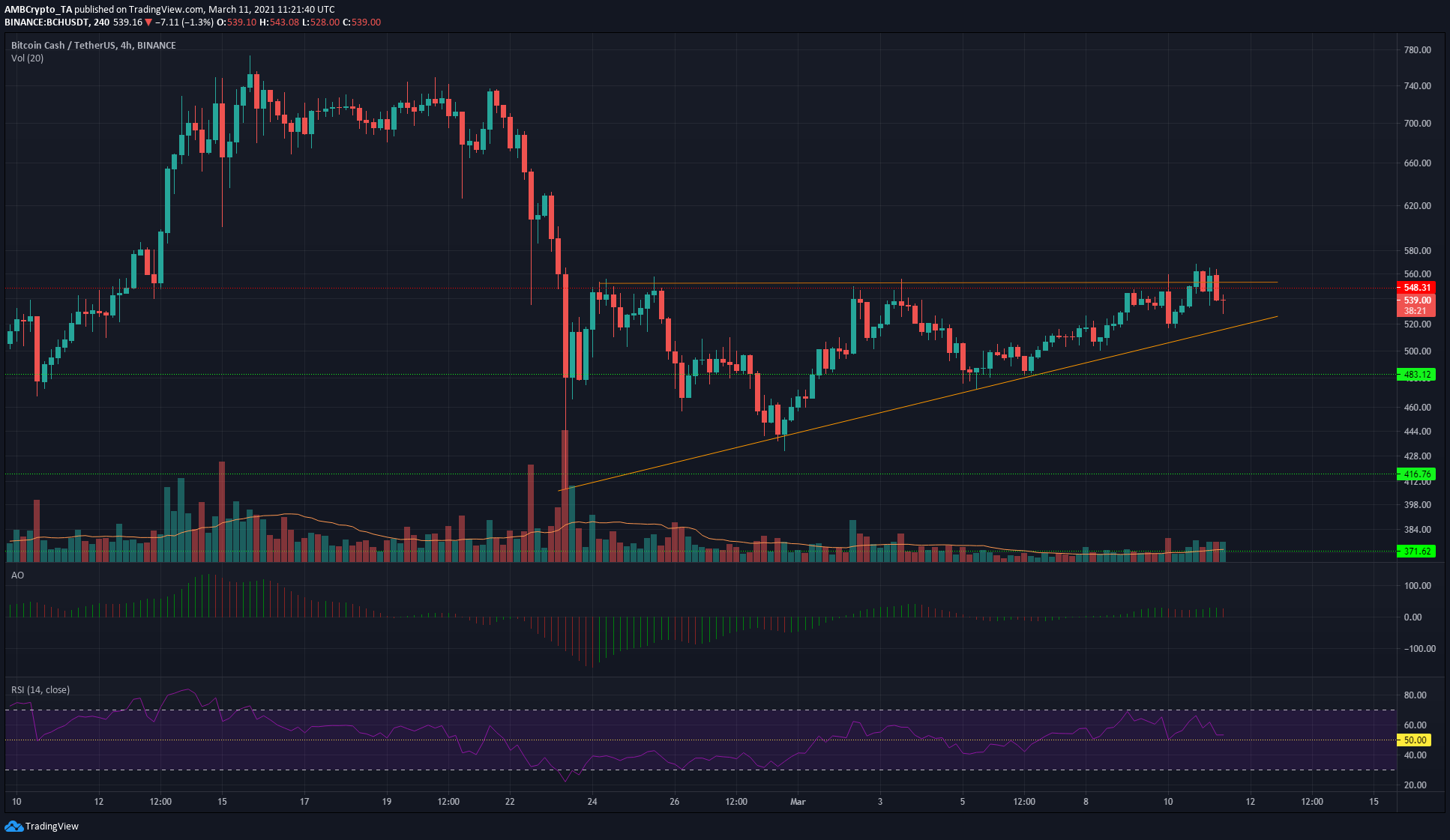 Bitcoin Cash, Ethereum Classic, VeChain Price Analysis: 11 March