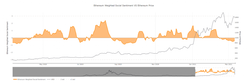 Weighted social volume signals upcoming drop in alt rally?