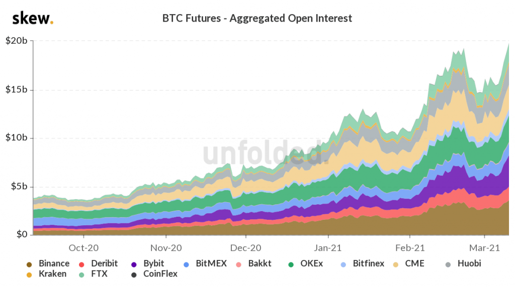 Bitcoin futures OI crosses $20 Billion for the first time