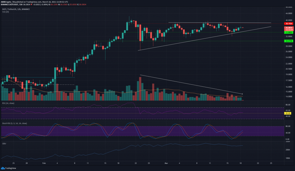 Polkadot Price Analysis: 18 March