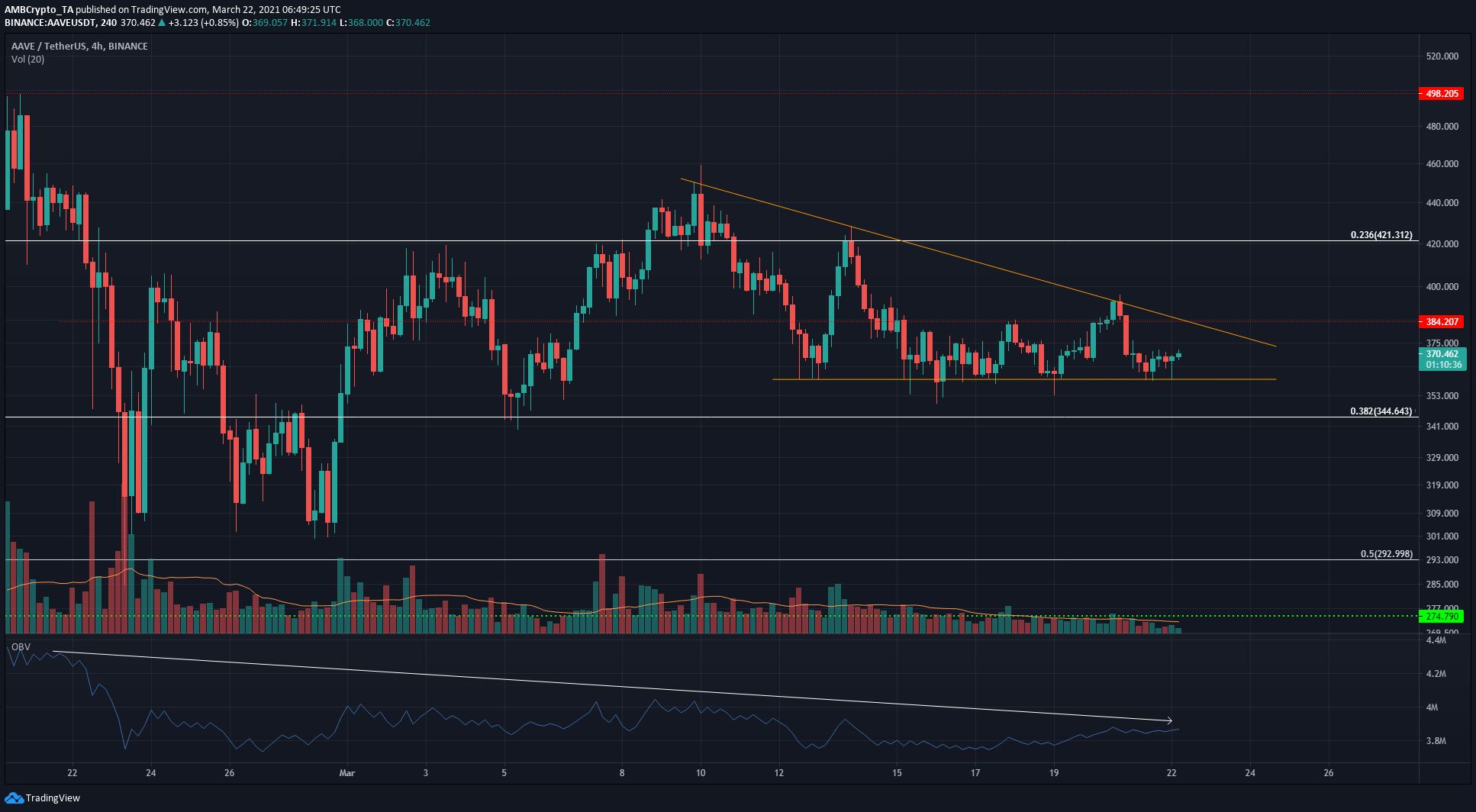 Chainlink, Aave, Synthetix Price Analysis: 22 March