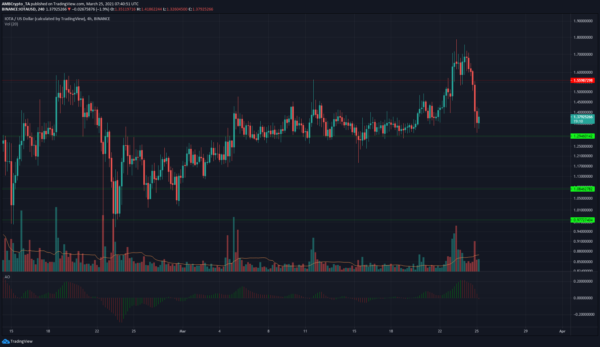 Polkadot, IOTA, Dogecoin Price Analysis: 25 March