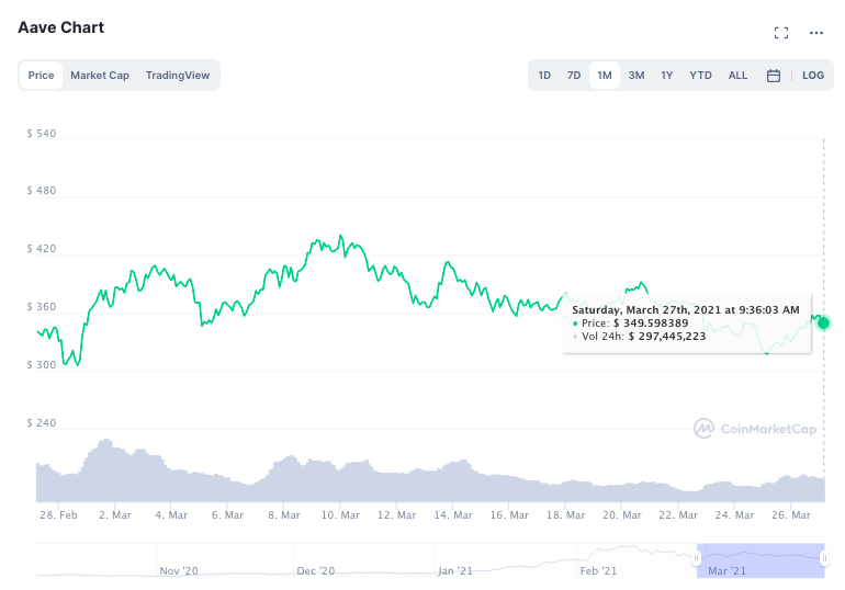 Why AAVE's price may hit $450 next week