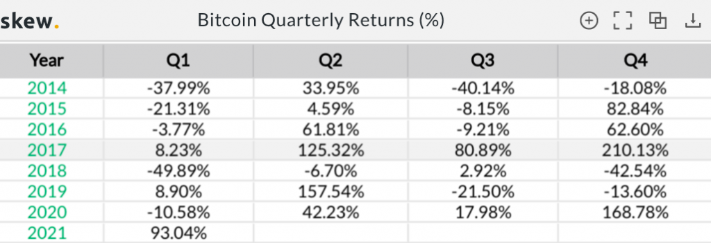 These altcoins have offered double digit returns throughout the Bitcoin bull run