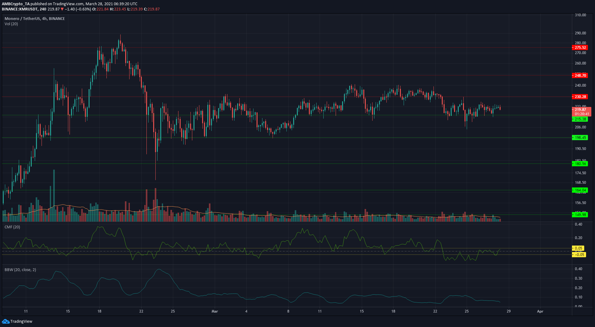 Aave, Cosmos, Monero Price Analysis: 28 March