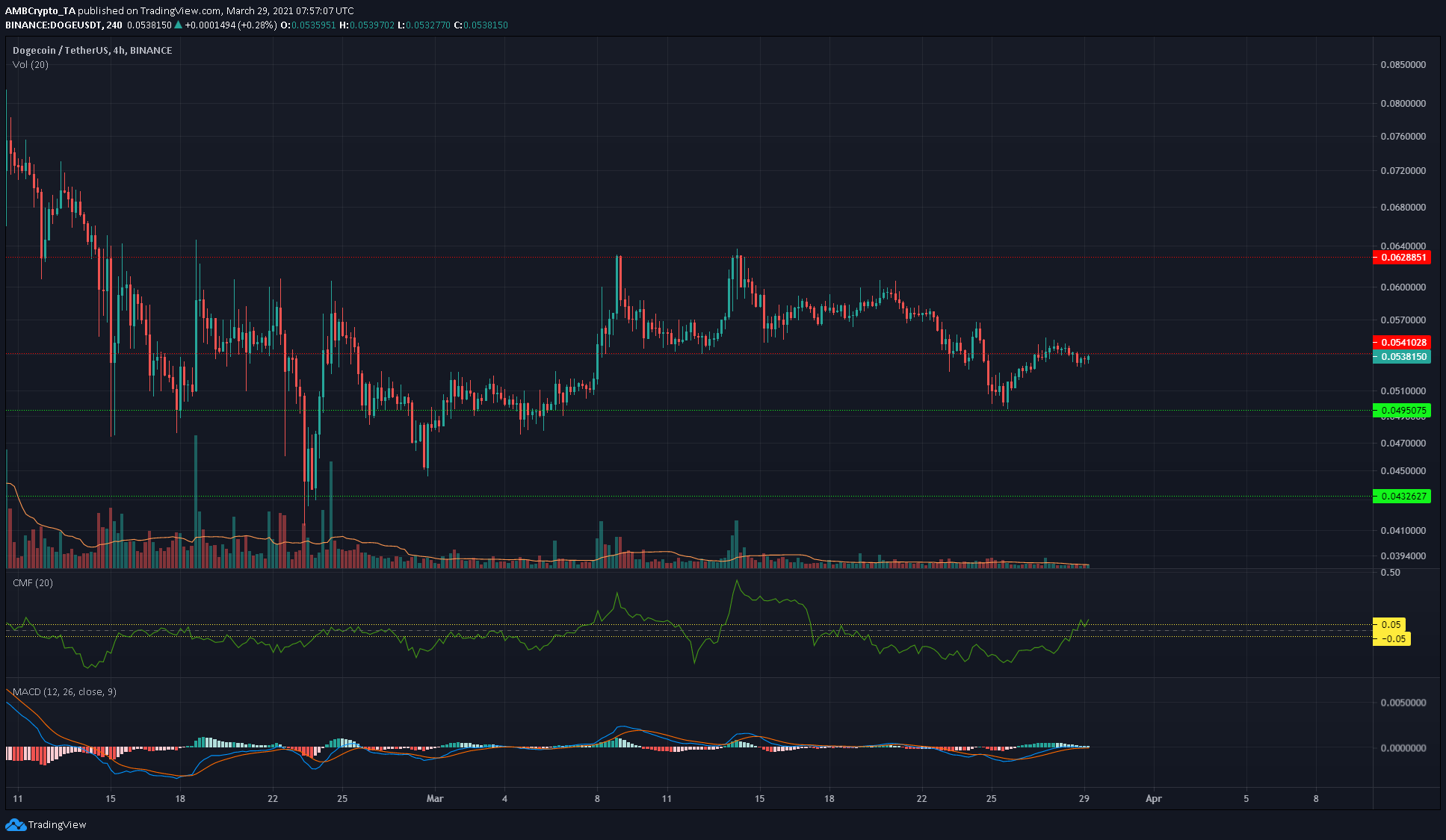 Bitcoin Cash, Waves, Dogecoin Price Analysis: 29 March