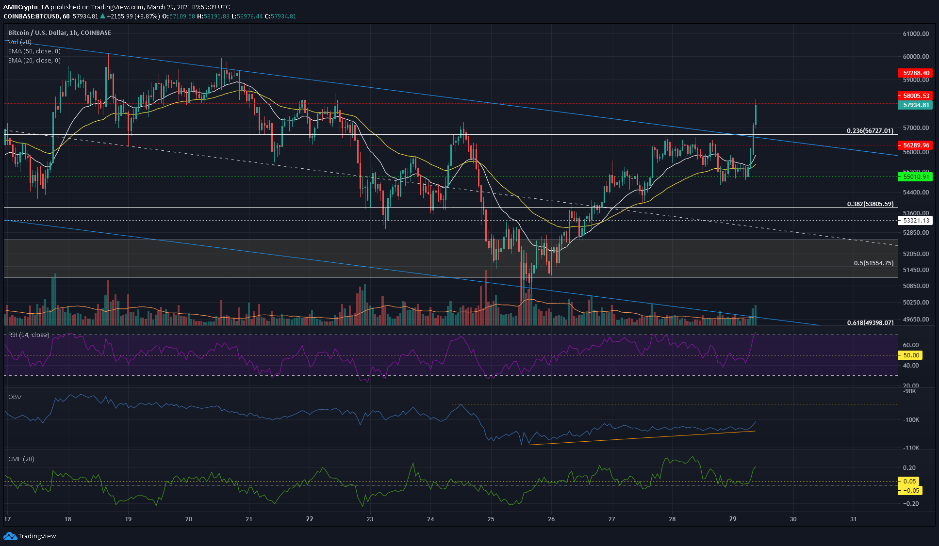 Bitcoin Price Analysis: 29 March