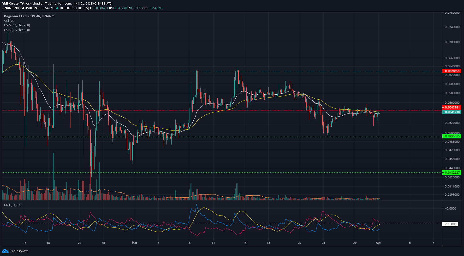 Bitcoin SV, Waves, Dogecoin Price Analysis: 01 April