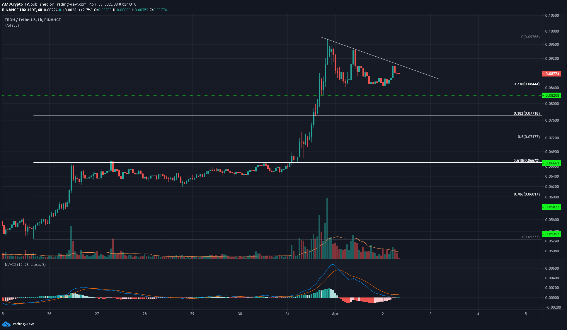 Tron, Algorand, Nano Price Analysis: 02 April